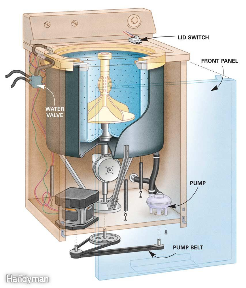 TA_4072] Admiralwashingmachinepartsdiagram How To Fix An Admiral Washing  Schematic Wiring   Admiral Washing Machine Wiring Diagram      Bupi Carn Emba Mohammedshrine Librar Wiring 101