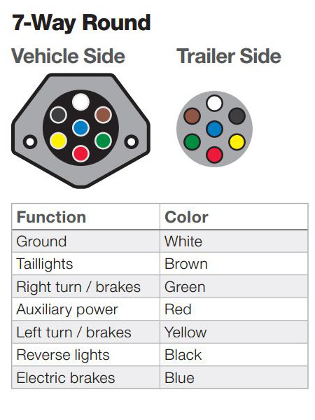 Brilliant The Ins And Outs Of Vehicle And Trailer Wiring Wiring Cloud Itislusmarecoveryedborg