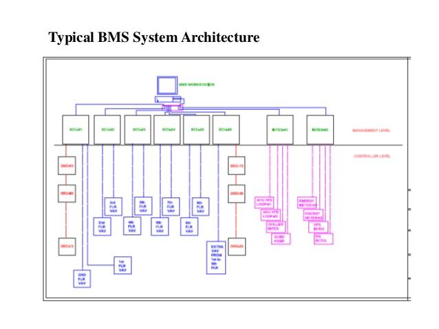 MN_6330] Wiring Diagram Of Building Management System Wiring DiagramWww Mohammedshrine Librar Wiring 101