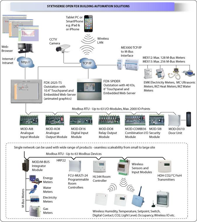 vw_1585] wiring diagram of building management system schematic wiring  www mohammedshrine librar wiring 101