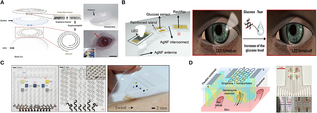 Incredible Frontiers Graphene Based Sensors For Human Health Monitoring Wiring Cloud Xortanetembamohammedshrineorg