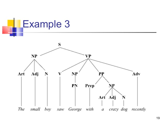 LN_5522] Syntax Tree Diagram Download DiagramTarg Penghe Vira Mohammedshrine Librar Wiring 101