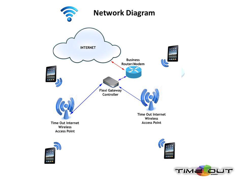 [DIAGRAM_38EU]  XD_4753] Business Wireless Network Diagram Schematic Wiring | Hotspot Wireless Network Diagram |  | Penghe Gritea Epete Pical Clesi Scoba Mohammedshrine Librar Wiring 101