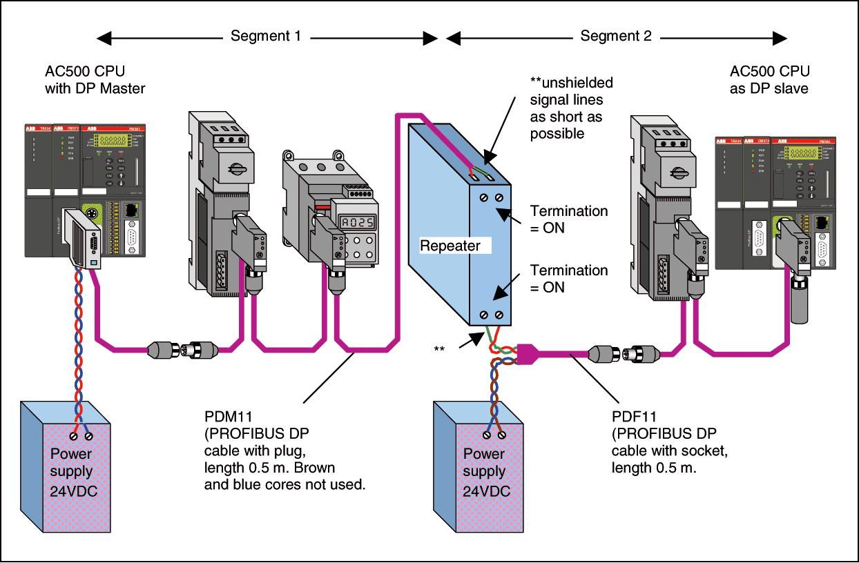 Profibus Dp Wiring Diagram Peugeot