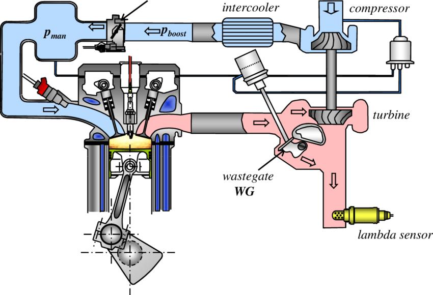 MR_5713] Turbocharger Engine Diagram Schematic WiringRious Stre Gram Cali Amenti Dhjem Cosa Inki Ologi Cana Greas Hendil Phil  Cajos Hendil Mohammedshrine Librar Wiring 101