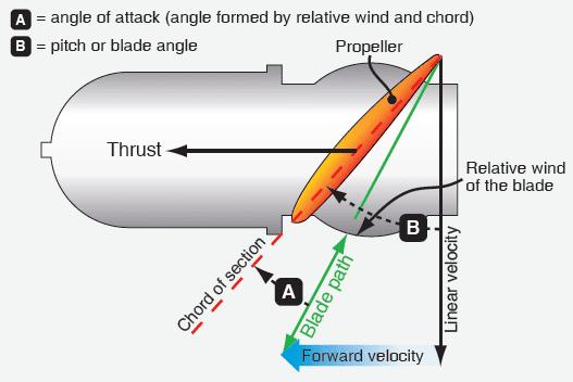 WB_7977] Propeller Engine Diagram Free Diagram