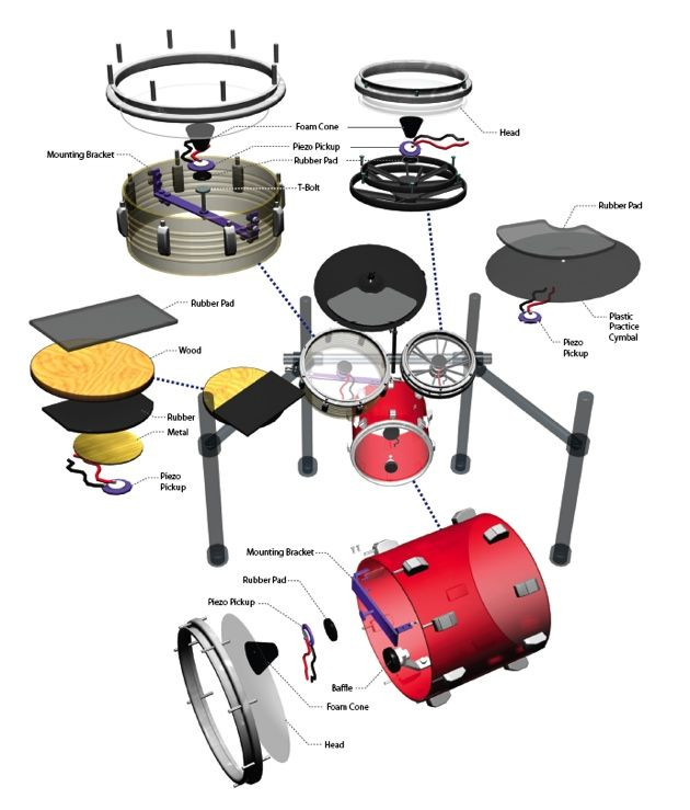 Admirable Break Away Diagram Live Looping Electronic Kits Drums Drum Pad Wiring Cloud Rineaidewilluminateatxorg