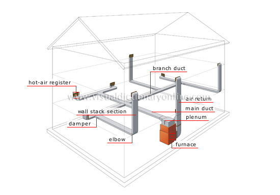 Prime House Heating Forced Warm Air System Forced Warm Air System Wiring Cloud Filiciilluminateatxorg
