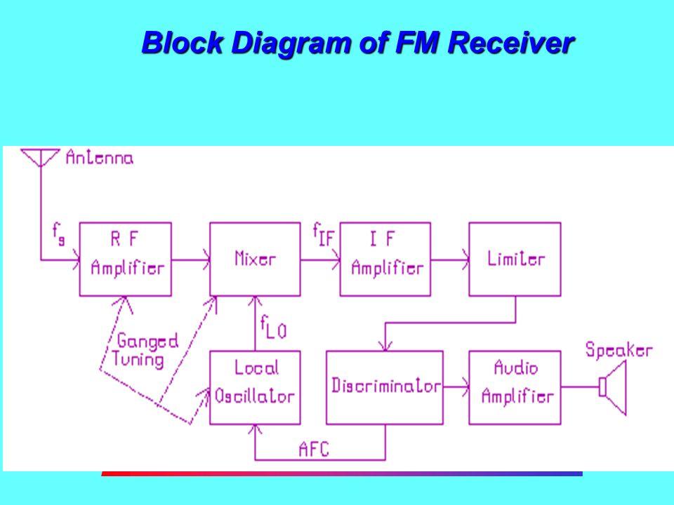 XM_5056] Superheterodyne Receiver Block Diagram Download DiagramRomet Dness Xortanet Emba Mohammedshrine Librar Wiring 101