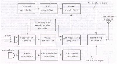 BK_0909] Resources Block Diagram Of Colour Tv Receiver Schematic Wiring