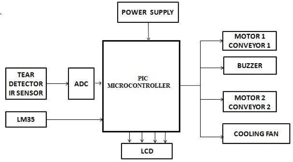 conveyor belt wiring diagram dr 8750  circuit diagram of conveyor belt controller free diagram  circuit diagram of conveyor belt