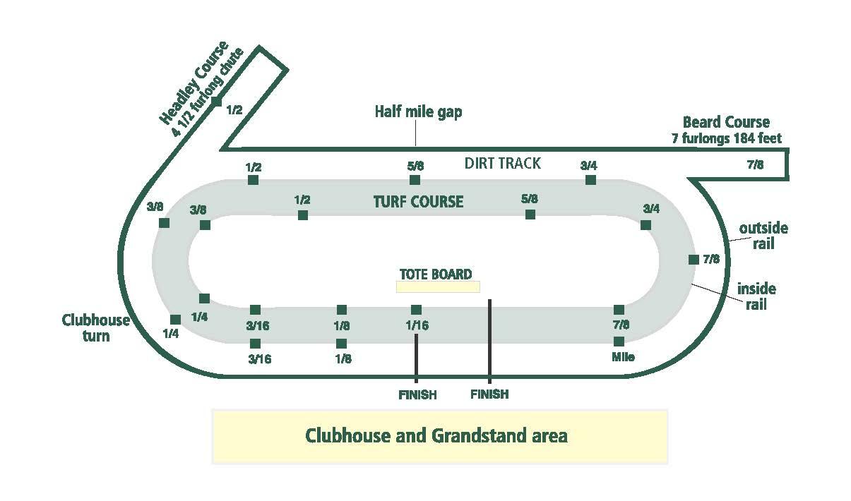 Cool 1 Mile Track Diagram Blog Wiring Diagram Wiring Cloud Vieworaidewilluminateatxorg