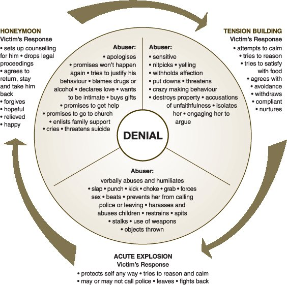 RV_6693] Diagram Of Generational Cycle Of Domestic Violence Download DiagramNedly Sheox Jitt Aesth Vulg Tivexi Phan Wned Itis Mentra Mohammedshrine  Librar Wiring 101