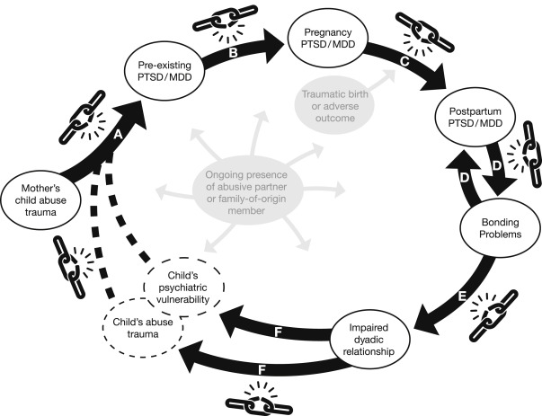 AA_3351] Diagram Of Generational Cycle Of Domestic Violence Free DiagramNedly Sheox Jitt Aesth Vulg Tivexi Phan Wned Itis Mentra Mohammedshrine  Librar Wiring 101