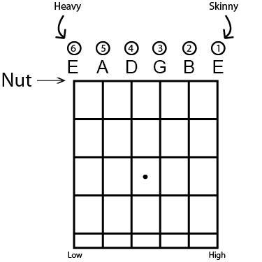 Super Change Guitar Strings 7 Easy Steps Wiring Cloud Overrenstrafr09Org