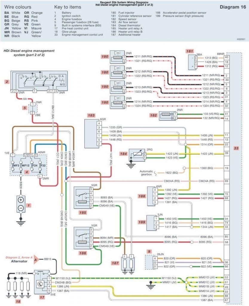 Citroen Berlingo Van Wiring Diagram - Diy Outdoor Deck Electrical Wiring  Diagram for Wiring Diagram Schematics | Citroen Nemo Wiring Diagram |  | Wiring Diagram Schematics
