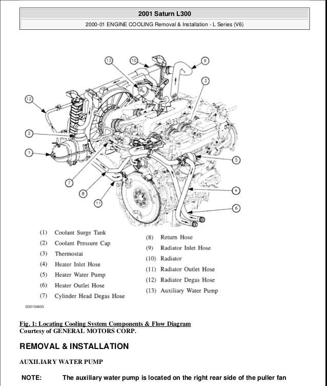 2003 Saturn Sl2 Engine Diagram - Wiring Diagrams DataUssel