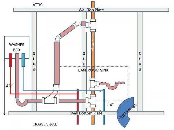 Super Plumbing Washing Machine Drain Diagram Wiring Diagram Home Wiring Cloud Domeilariaidewilluminateatxorg