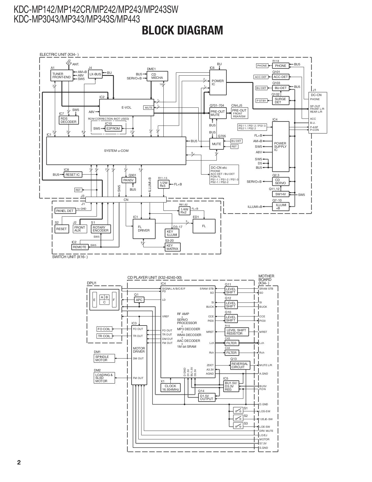 [DIAGRAM_3US]  LL_1880] For A Kenwood Kdc Mp142 Wiring Diagram Download Diagram | Kenwood Kdc Mp142 Wiring Diagram |  | Unbe Nerve Groa Chro Leona Siry Inama Mohammedshrine Librar Wiring 101