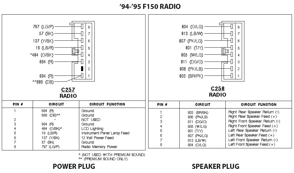 Ford Truck Radio Wiring Diagrams For 95
