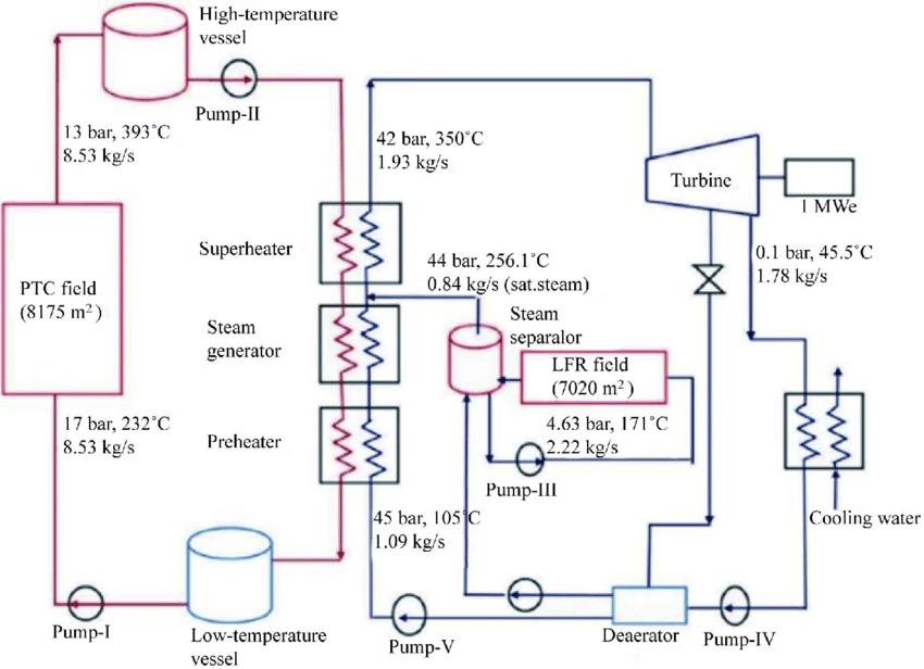 Magnificent Thermal Power Plant Diagram Pdf Wiring Diagram Read Wiring Cloud Waroletkolfr09Org