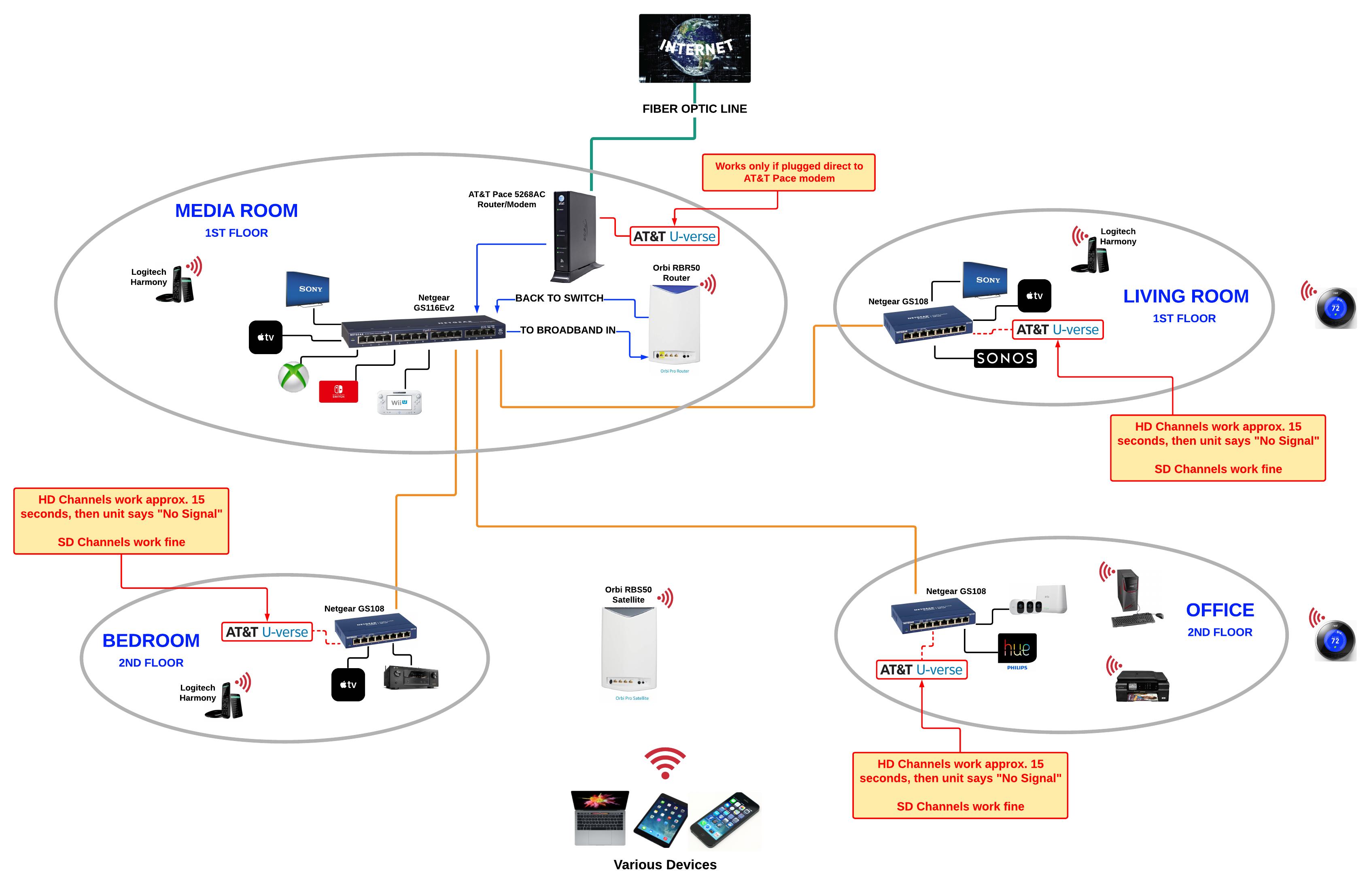 Zl 2711 Uverse Gateway Wiring Diagram Schematic Wiring