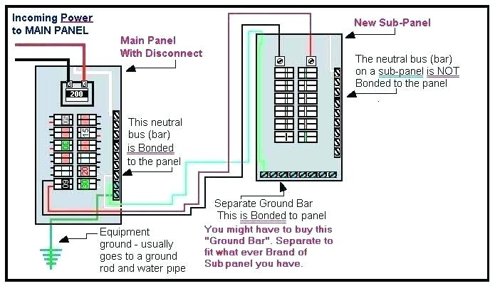 Sub Panel Garage Wiring Diagram from static-resources.imageservice.cloud