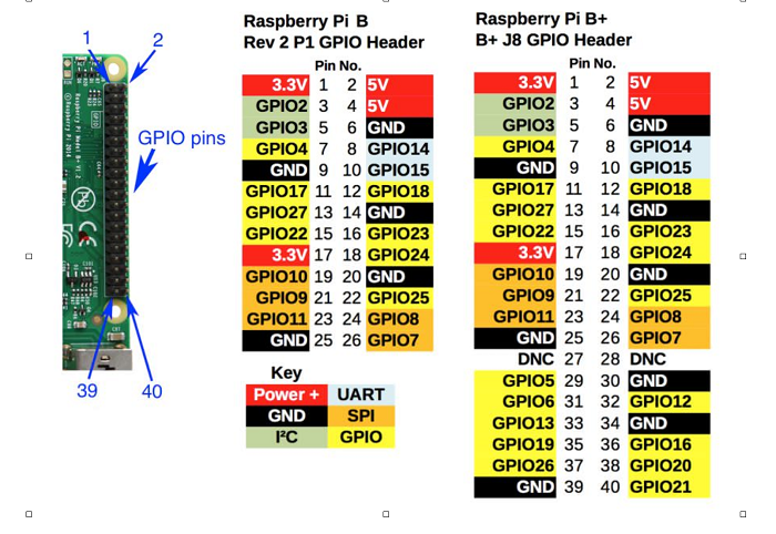 Magnificent Control Gpio Pins With The Raspberry Pi Opensource Com Wiring Cloud Mousmenurrecoveryedborg