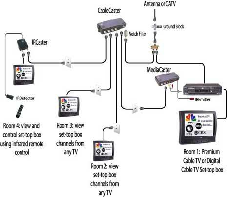 Direct Tv To Hdmi Wiring Diagram - Trailer Kes Wiring Diagram -  hondaa-accordd.gaati-loro.jeanjaures37.frWiring Diagram Resource