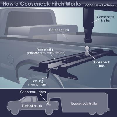 Fabulous How Gooseneck Hitches Work Howstuffworks Wiring Cloud Timewinrebemohammedshrineorg