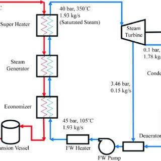 Pleasing Schematic Diagram Of 1 Mw Solar Thermal Power Plant National Wiring Cloud Gufailluminateatxorg