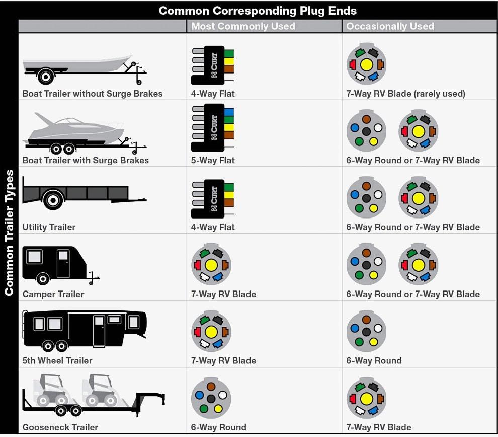 Trailer Plug Wiring Diagram South Africa