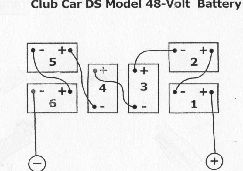 Fabulous Club Car Pq Model Battery Diagram Basic Electronics Wiring Diagram Wiring Cloud Hisonepsysticxongrecoveryedborg