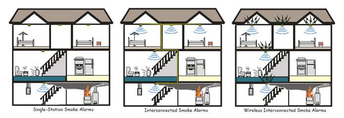 Ab 4462 Alarm Wiring Diagrams Home Alarm Wiring Diagrams Home Smoke Detector Wiring Diagram