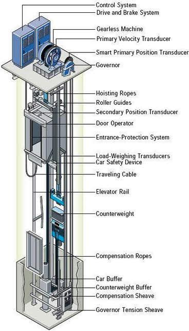 Surprising Elevator Circuit Diagram 14 14 Nuerasolar Co Wiring Cloud Counpengheilarigresichrocarnosporgarnagrebsunhorelemohammedshrineorg
