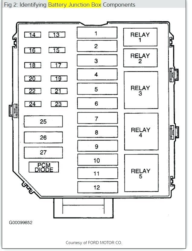 Superb Fuse Box For 2005 Lincoln Town Car Wiring Diagram Wiring Cloud Licukaidewilluminateatxorg
