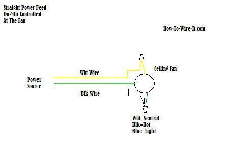 Astonishing Wire A Ceiling Fan Wiring Cloud Histehirlexornumapkesianilluminateatxorg