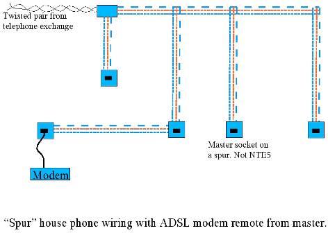 Astounding Guide To Rewiring Internal Uk Phone Wiring Wiring Cloud Overrenstrafr09Org