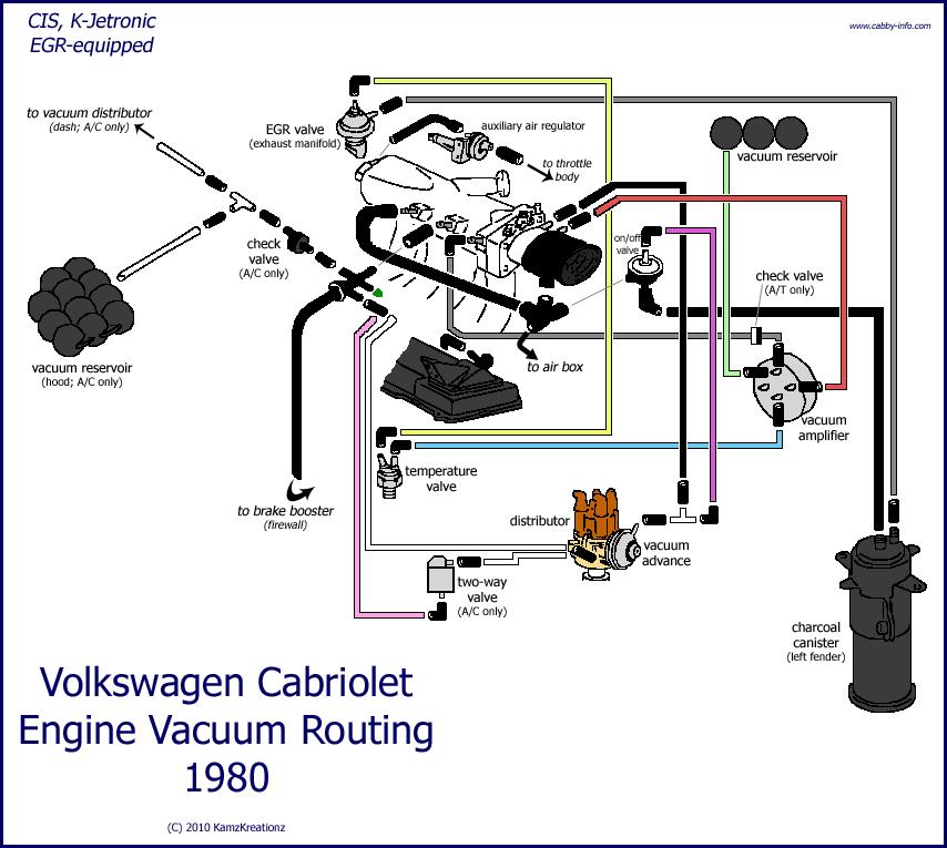 Fine Vw Rabbit Forum 1981 Vw Rabbit Pickup Vacuum Diagram Volkswagen Wiring Cloud Histehirlexornumapkesianilluminateatxorg