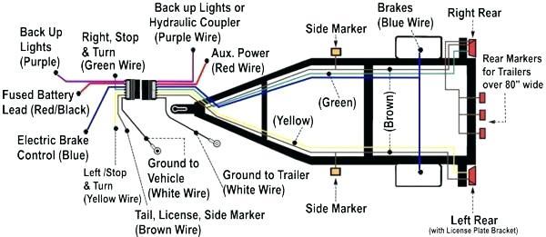 Tremendous Wire Trailer Brake Wiring Diagram Utahsaturnspecialist Com Wiring Cloud Monangrecoveryedborg