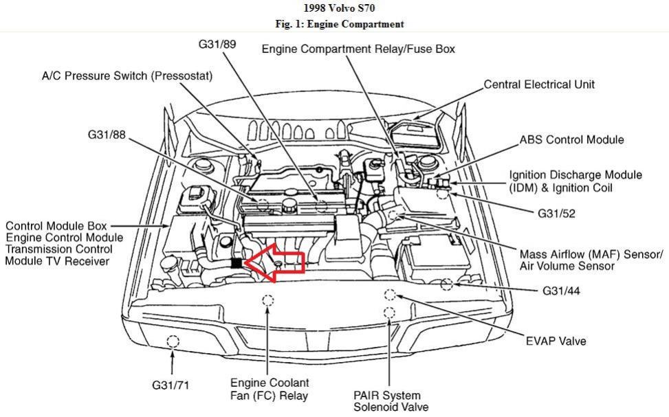 [WLLP_2054]   DS_5679] 1998 Volvo S70 Vacuum Hose Diagram On Vacuum Diagram 1998 Volvo  Xc70 Wiring Diagram | Volvo S70 T5 Engine Diagram |  | Hicag Tool Mohammedshrine Librar Wiring 101