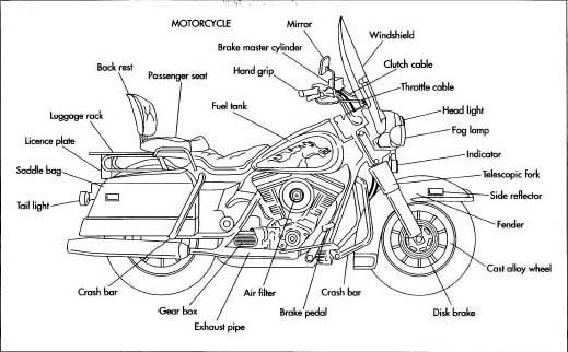 Harley Davidson Motorcycle Diagrams - Wiring Diagram All loot-private -  loot-private.huevoprint.itHuevoprint
