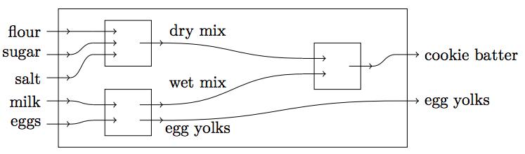 circuit diagram in latex of 1239  to generate logic circuit diagrams tex latex stack  logic circuit diagrams tex latex stack