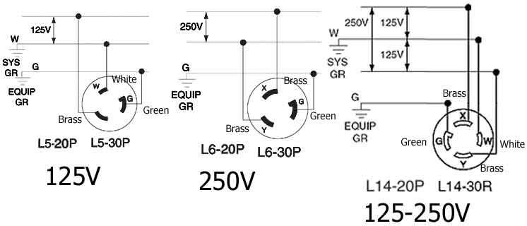 hw6273 240v 30 amp locking plug wiring diagram wiring diagram