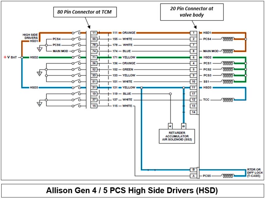 [DIAGRAM_5UK]  ZR_0013] Allison Wiring Diagram International Truck Wiring Diagram | Allison 2000 Transmission Wiring Diagram |  | Www Mohammedshrine Librar Wiring 101