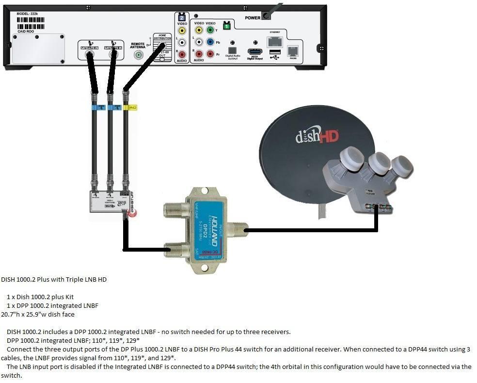 [SCHEMATICS_4UK]  Dish 222k Receiver Wiring Diagrams - 1996 Jeep Cherokee Headlight Switch Wiring  Diagram List Data Schematic | Vip Wiring Diagram |  | Santuariomadredelbuonconsiglio.it