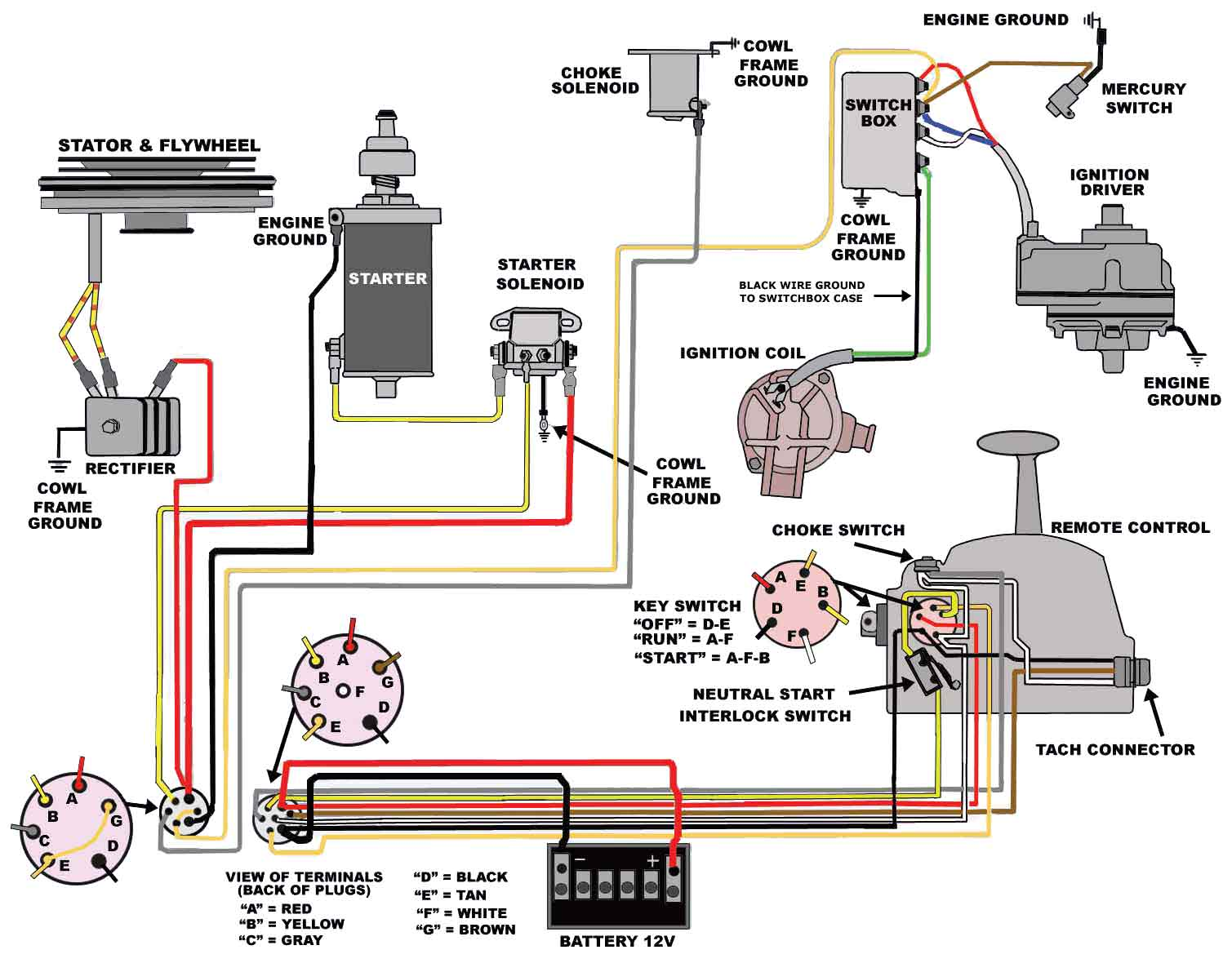 Amazing Mercury 65 Hp Wiring Diagram Wiring Diagram Wiring Cloud Hisonepsysticxongrecoveryedborg