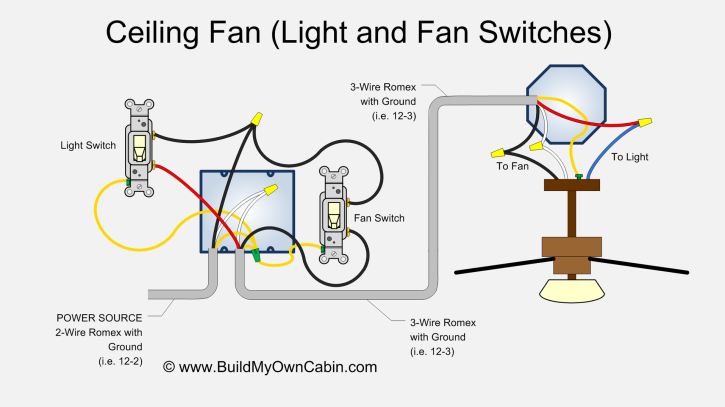 Surprising Ceiling Fan Wiring Diagram Two Switches Wiring Cloud Rometaidewilluminateatxorg