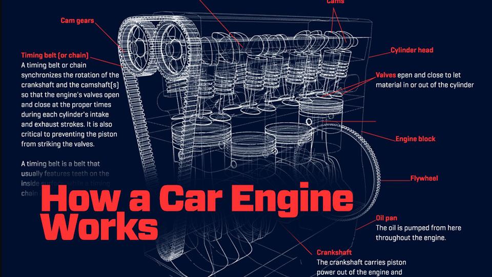 Swell How A Car Engine Works Animagraffs Wiring Cloud Monangrecoveryedborg