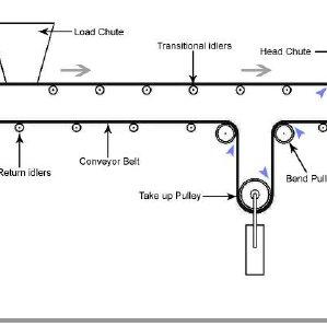 conveyor belt wiring diagram conveyor system wiring diagrams ck stahlbau boegl de  conveyor system wiring diagrams ck